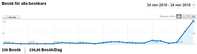 Kurva i Google Analytics