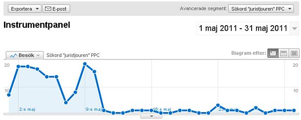 """PPC-trafik på sökoret """"Juristjouren"""" på Juristjourens webbplats maj 2011"""