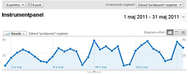 """Organisk trafik på sökoret """"Juristjouren"""" på Juristjourens webbplats maj 2011"""