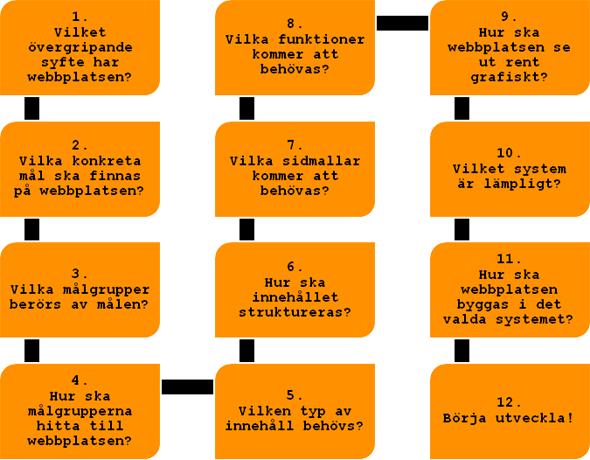 Webbstrategi som process