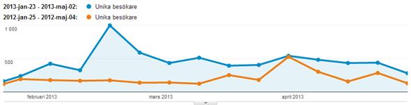 Kurva som visar att det är mer trafik detta år än förra året